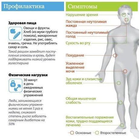 симптомы и признаки сахарного диабета - диагностика диабета, диабет
