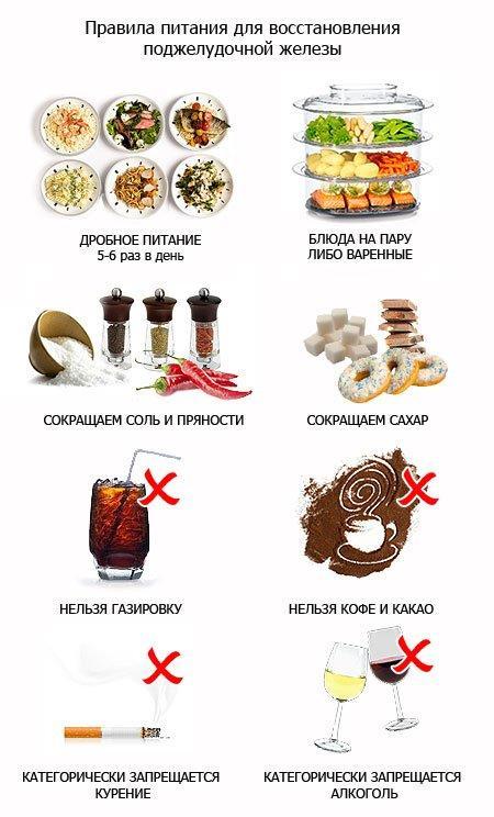 правила питания при лечении острого панкреатита - поджелудочная железа, панкреатит, лечение поджелудочной